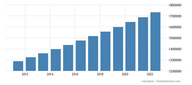 senegal population total wb data
