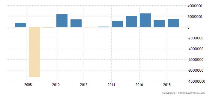 senegal portfolio equity net inflows bop us dollar wb data
