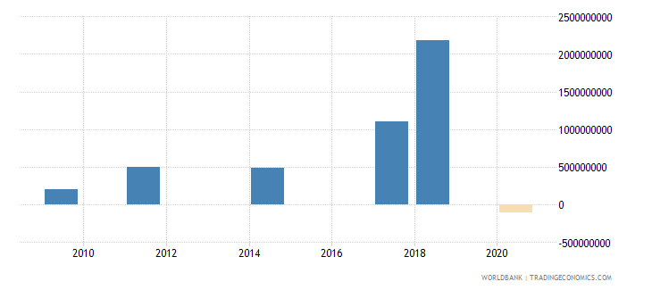 senegal portfolio investment bonds ppg  plus  png nfl us dollar wb data