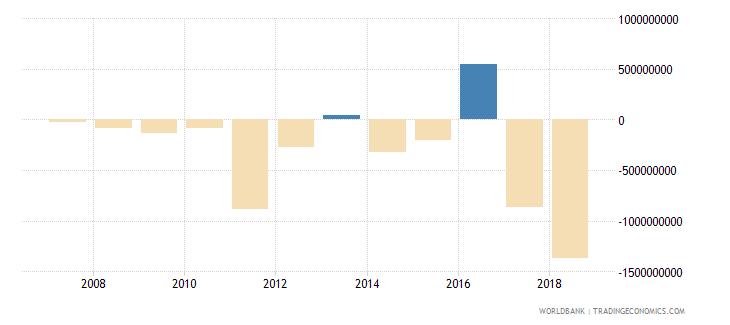 senegal portfolio investment excluding lcfar bop us dollar wb data