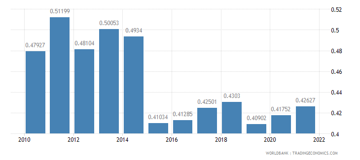 senegal ppp conversion factor gdp to market exchange rate ratio wb data