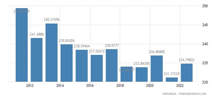 senegal ppp conversion factor private consumption lcu per international dollar wb data