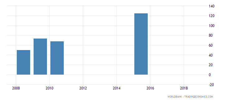 senegal present value of external debt percent of exports of goods services and income wb data