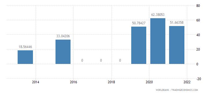 senegal present value of external debt percent of gni wb data