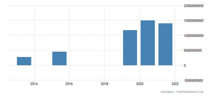 senegal present value of external debt us dollar wb data