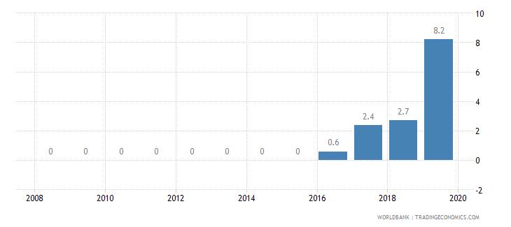 senegal private credit bureau coverage percent of adults wb data