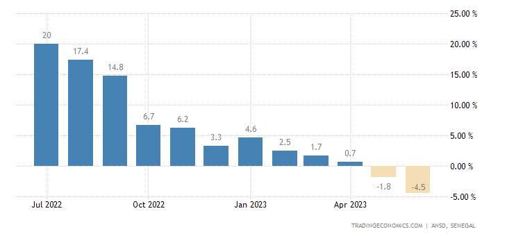 Senegal Producer Prices Change