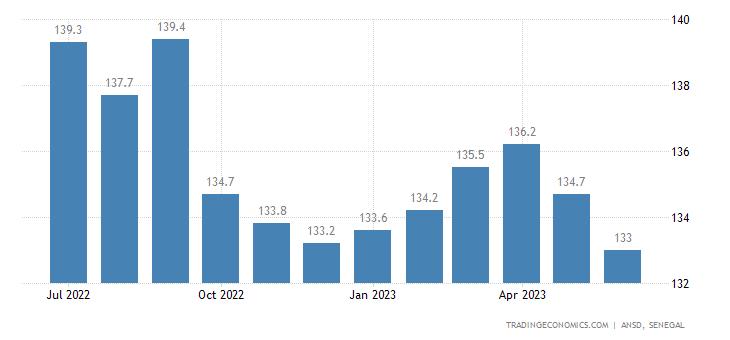 Senegal Producer Prices