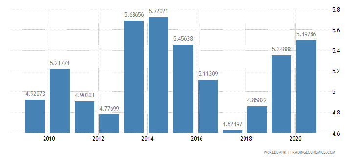 senegal public spending on education total percent of gdp wb data
