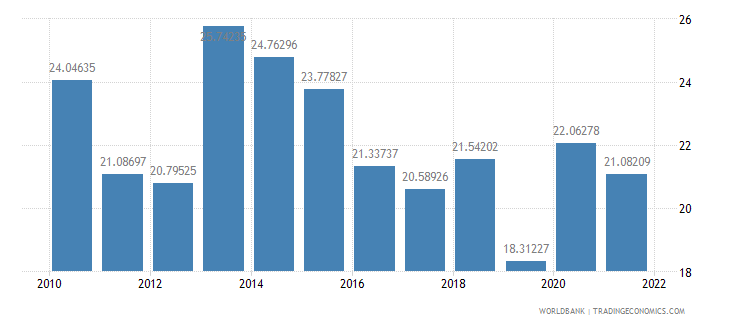 senegal public spending on education total percent of government expenditure wb data