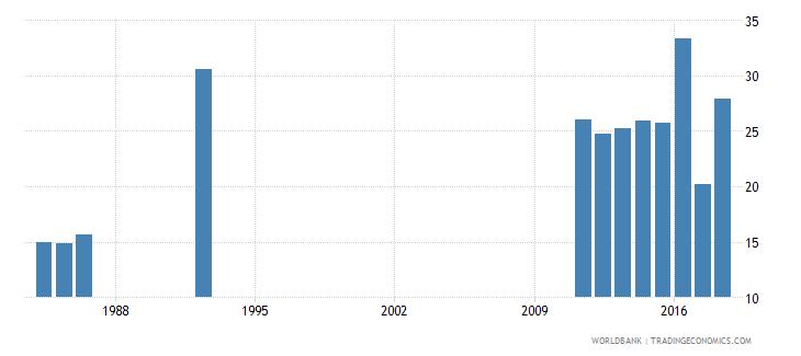 senegal pupil teacher ratio tertiary wb data