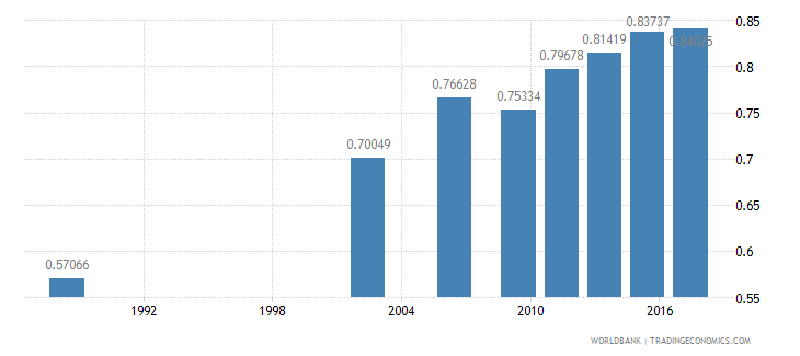 senegal ratio of young literate females to males percent ages 15 24 wb data