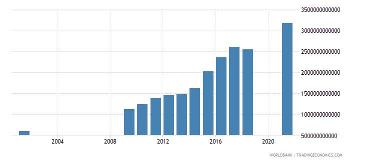 senegal revenue excluding grants current lcu wb data