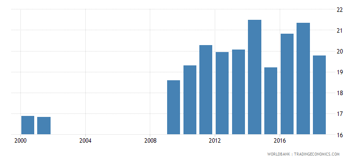 senegal revenue excluding grants percent of gdp wb data