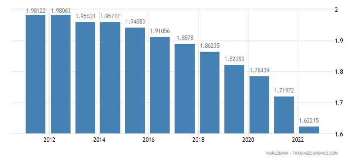 senegal rural population growth annual percent wb data