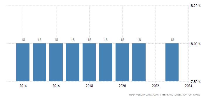 Senegal Sales Tax Rate - VAT