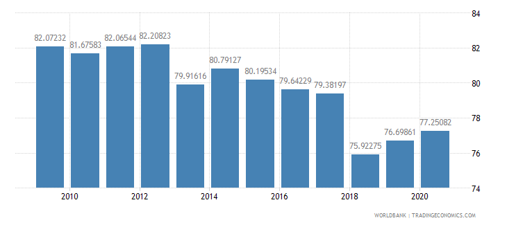 senegal school enrollment primary male percent gross wb data