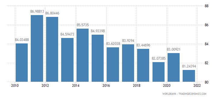 senegal school enrollment primary percent gross wb data