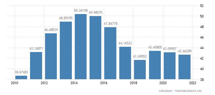 senegal school enrollment secondary male percent gross wb data