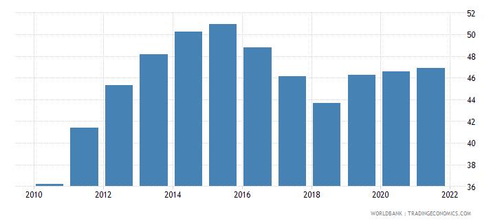 senegal school enrollment secondary percent gross wb data