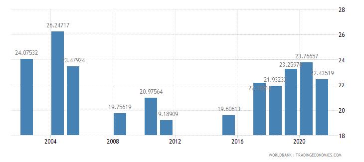 senegal school enrollment secondary private percent of total secondary wb data