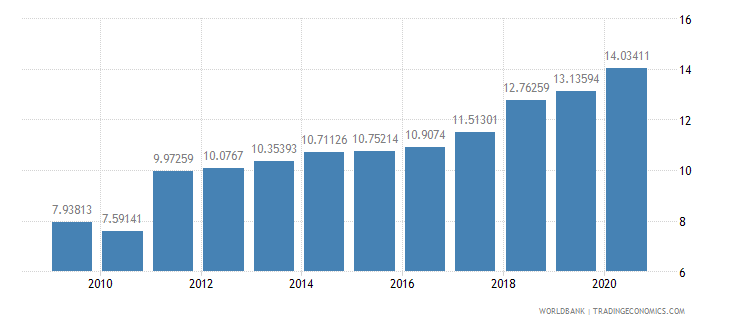 senegal school enrollment tertiary percent gross wb data