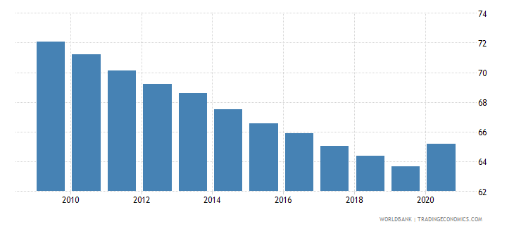 senegal self employed total percent of total employed wb data