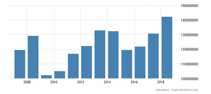 senegal service exports bop us dollar wb data