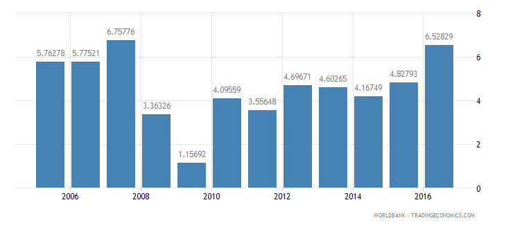 senegal services etc  value added annual percent growth wb data
