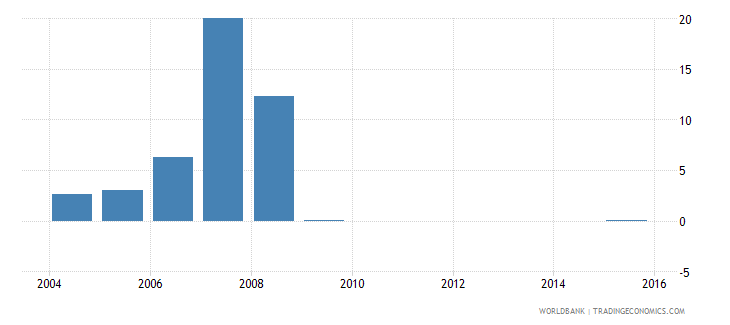 senegal short term debt percent of total reserves wb data