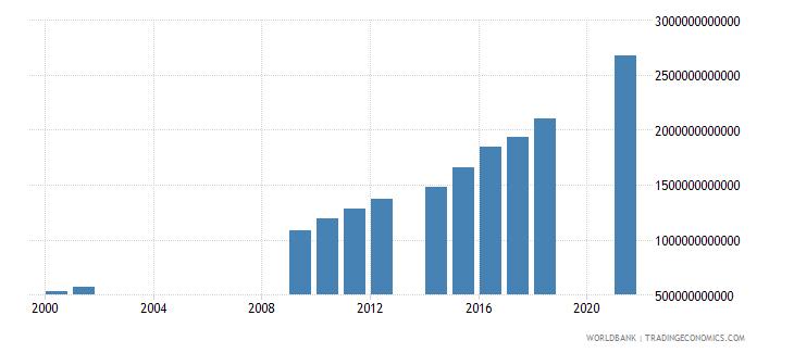 senegal tax revenue current lcu wb data