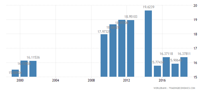 senegal tax revenue percent of gdp wb data