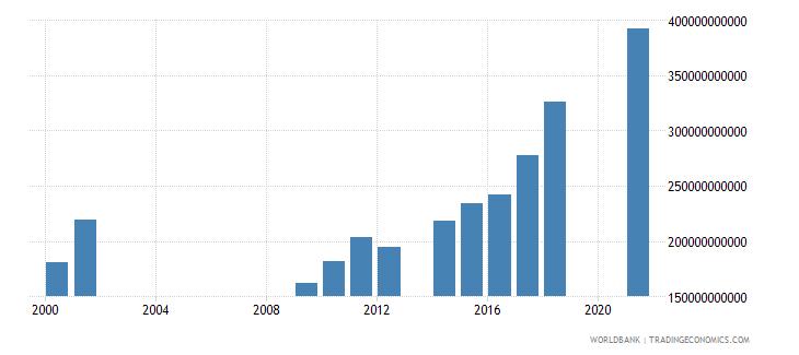 senegal taxes on international trade current lcu wb data