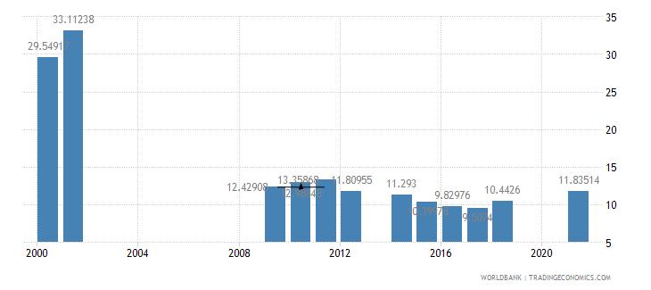 senegal taxes on international trade percent of revenue wb data