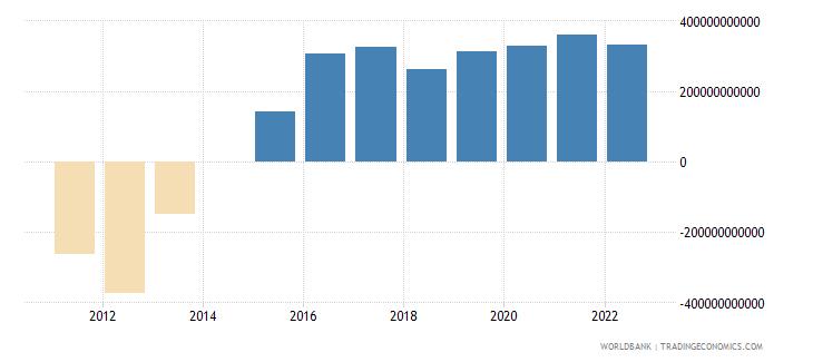 senegal terms of trade adjustment constant lcu wb data