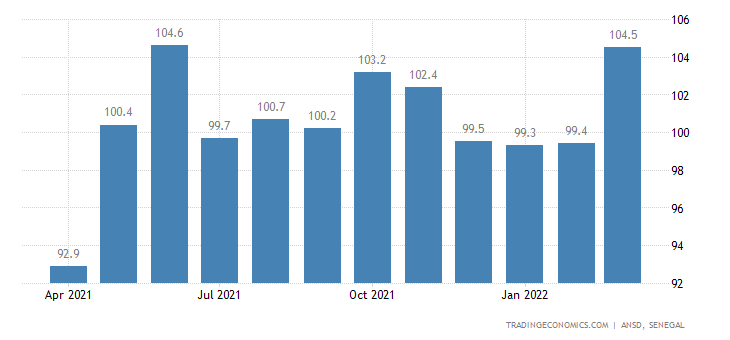 Senegal Terms Of Trade