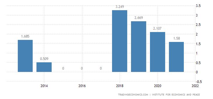 Senegal Terrorism Index
