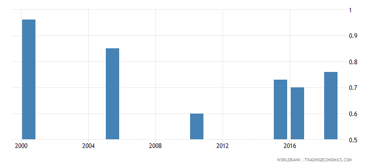 senegal total alcohol consumption per capita liters of pure alcohol projected estimates 15 years of age wb data