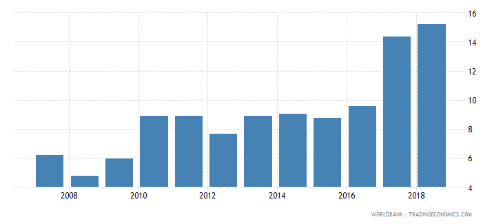 senegal total debt service percent of exports of goods services and income wb data