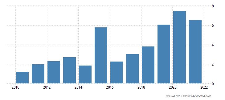 senegal total debt service percent of gni wb data