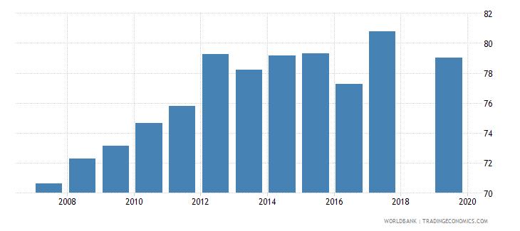 senegal total net enrolment rate primary female percent wb data