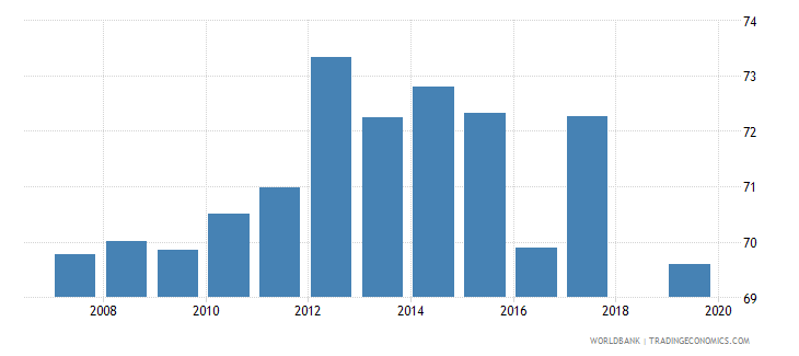 senegal total net enrolment rate primary male percent wb data