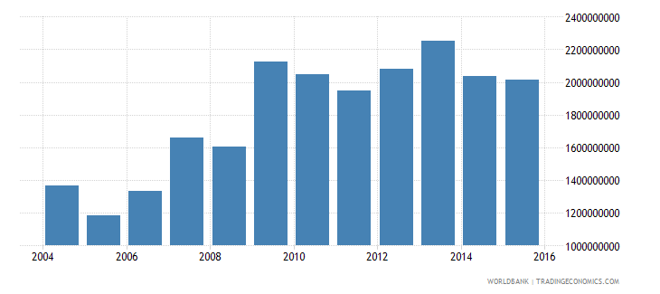 senegal total reserves minus gold us dollar wb data