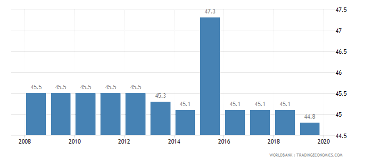 senegal total tax rate percent of profit wb data