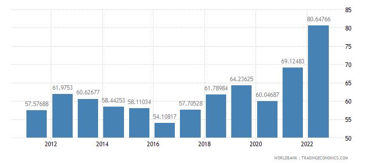 senegal trade percent of gdp wb data