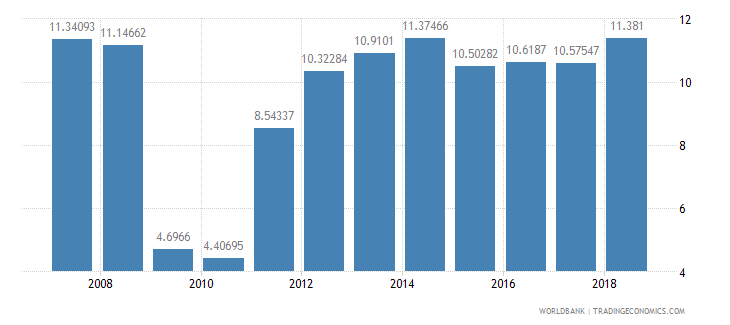 senegal transport services percent of service exports bop wb data