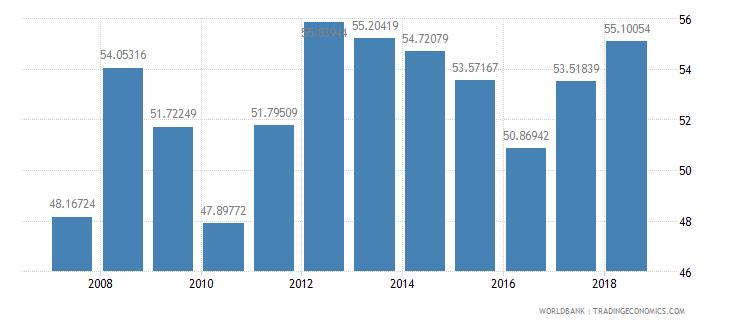 senegal transport services percent of service imports bop wb data