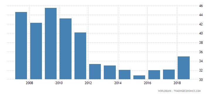 senegal travel services percent of service exports bop wb data