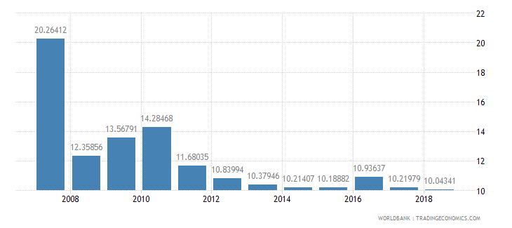 senegal travel services percent of service imports bop wb data