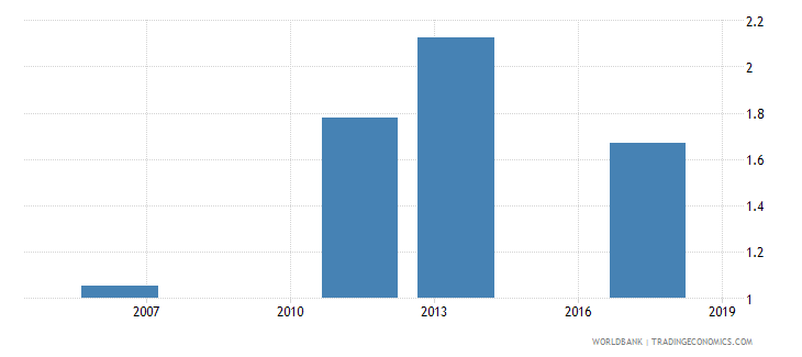 senegal uis mean years of schooling of the population age 25 female wb data